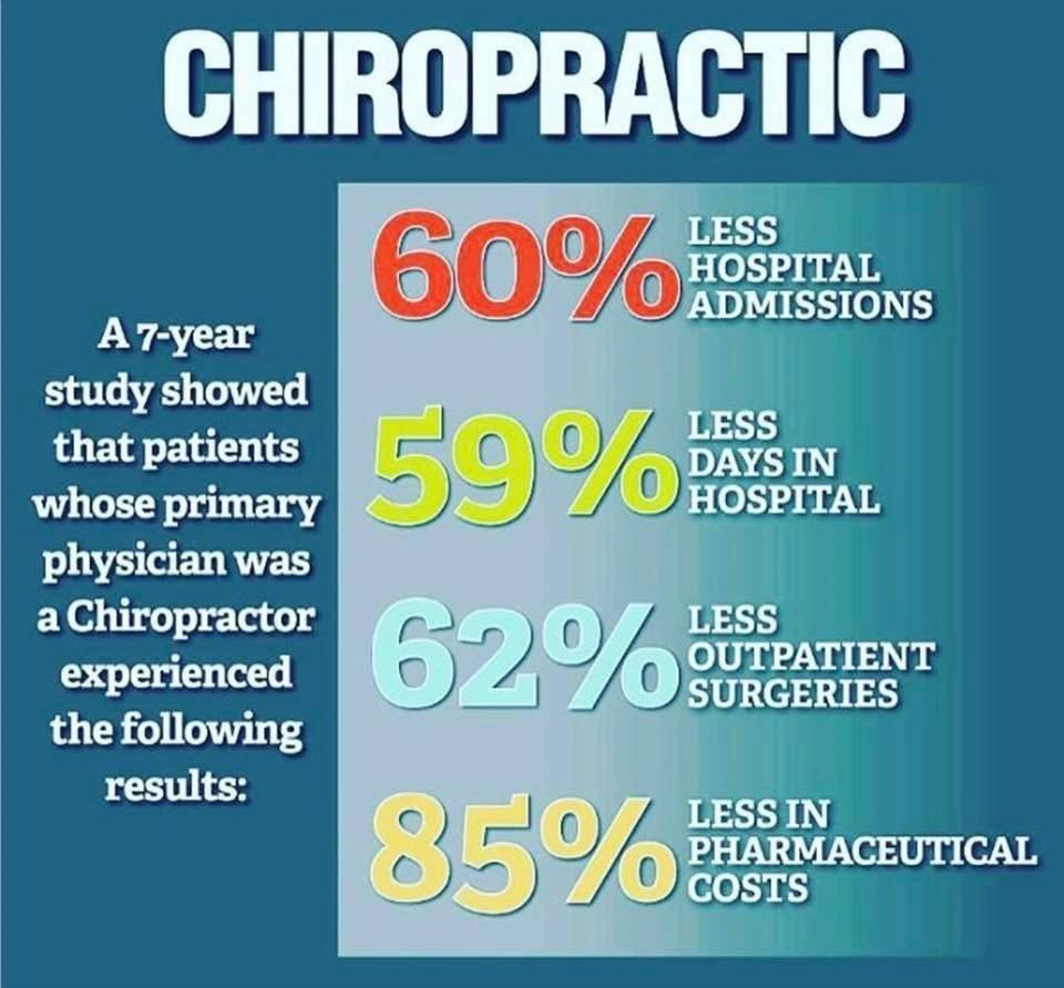 There are many reasons why patients benefit from chiropractic care